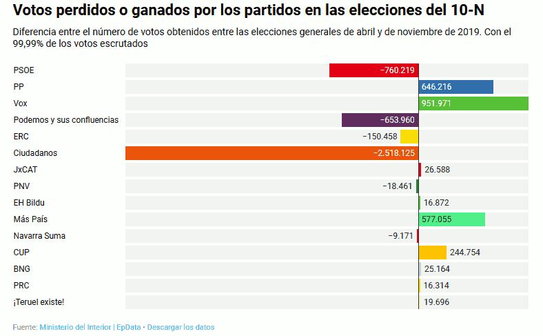 Elecciones 2019.